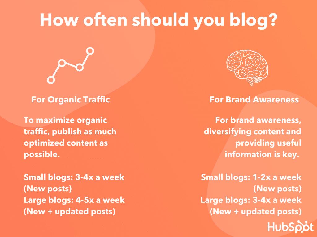 Hvor ofte bør man blogge